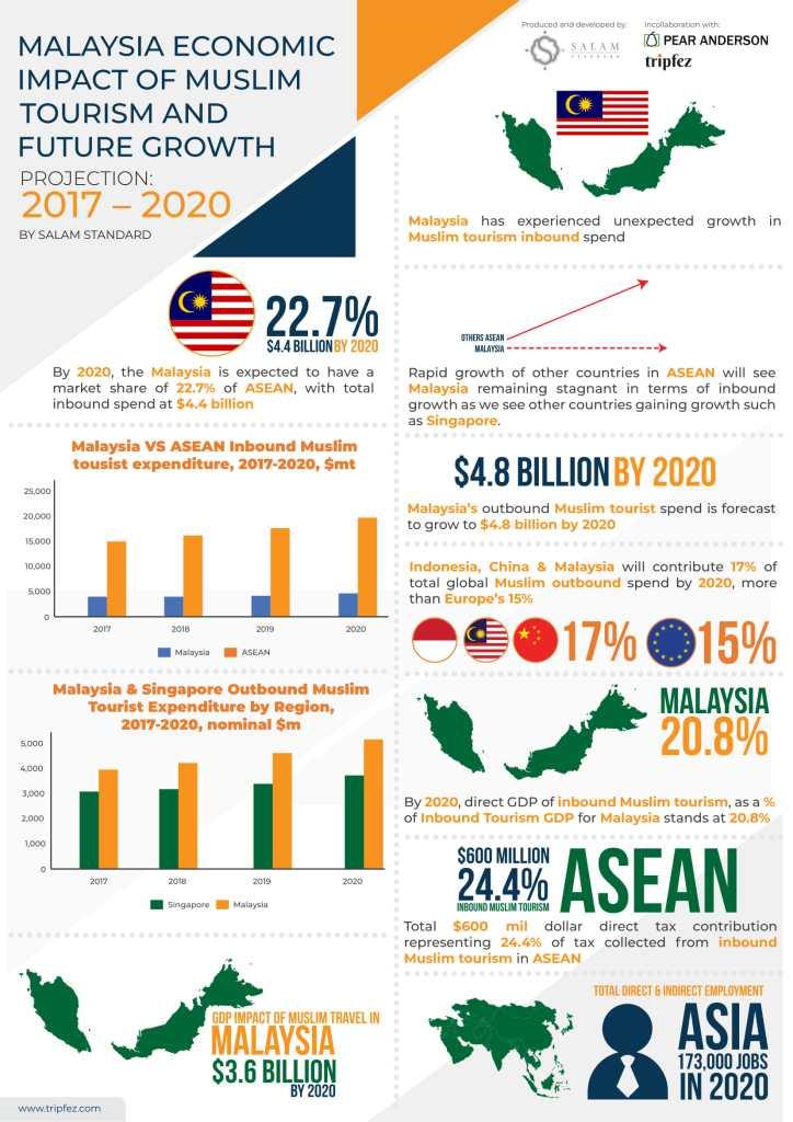 Salam Standard Malaysia Infographic